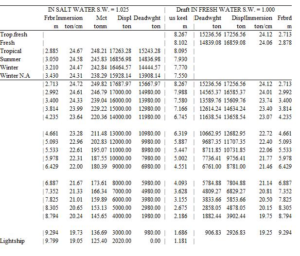 gewicht lengte tabel