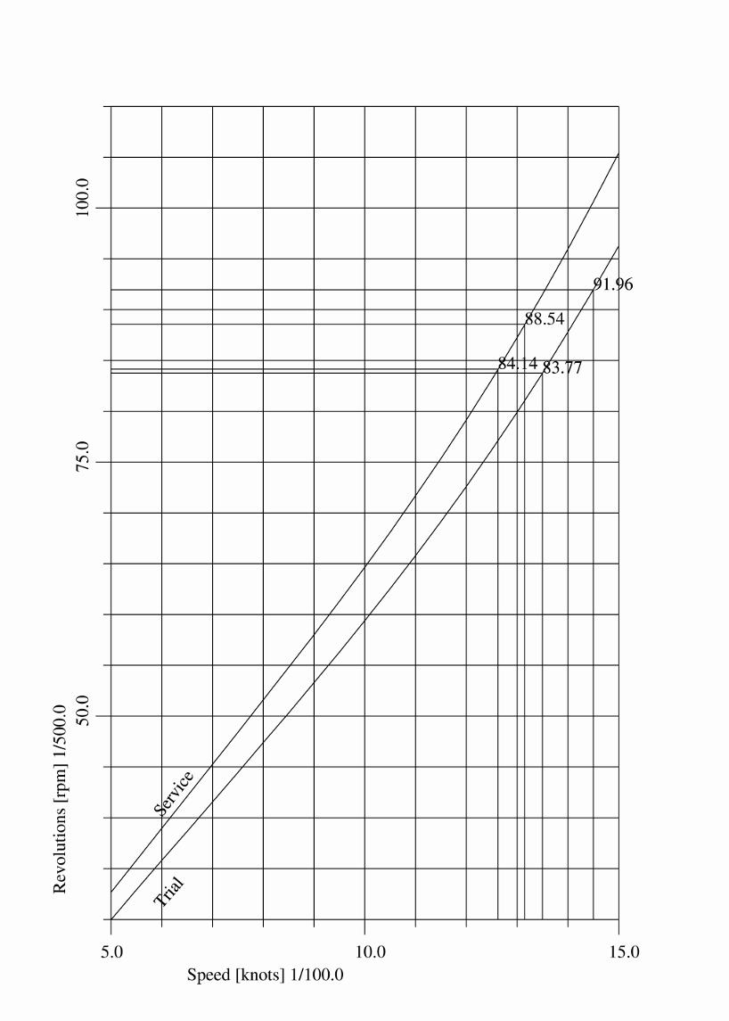 Hoe zien deze grafieken uit de fysica er uit?