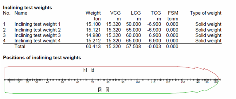 PIAS Manual: Incltest: inclining test or light weight check